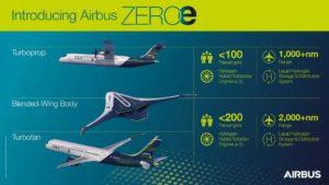 Airbus-présente-le-ZEROe-premier-avion-commercial-zéro-émission-CGTech-VERICUT-01